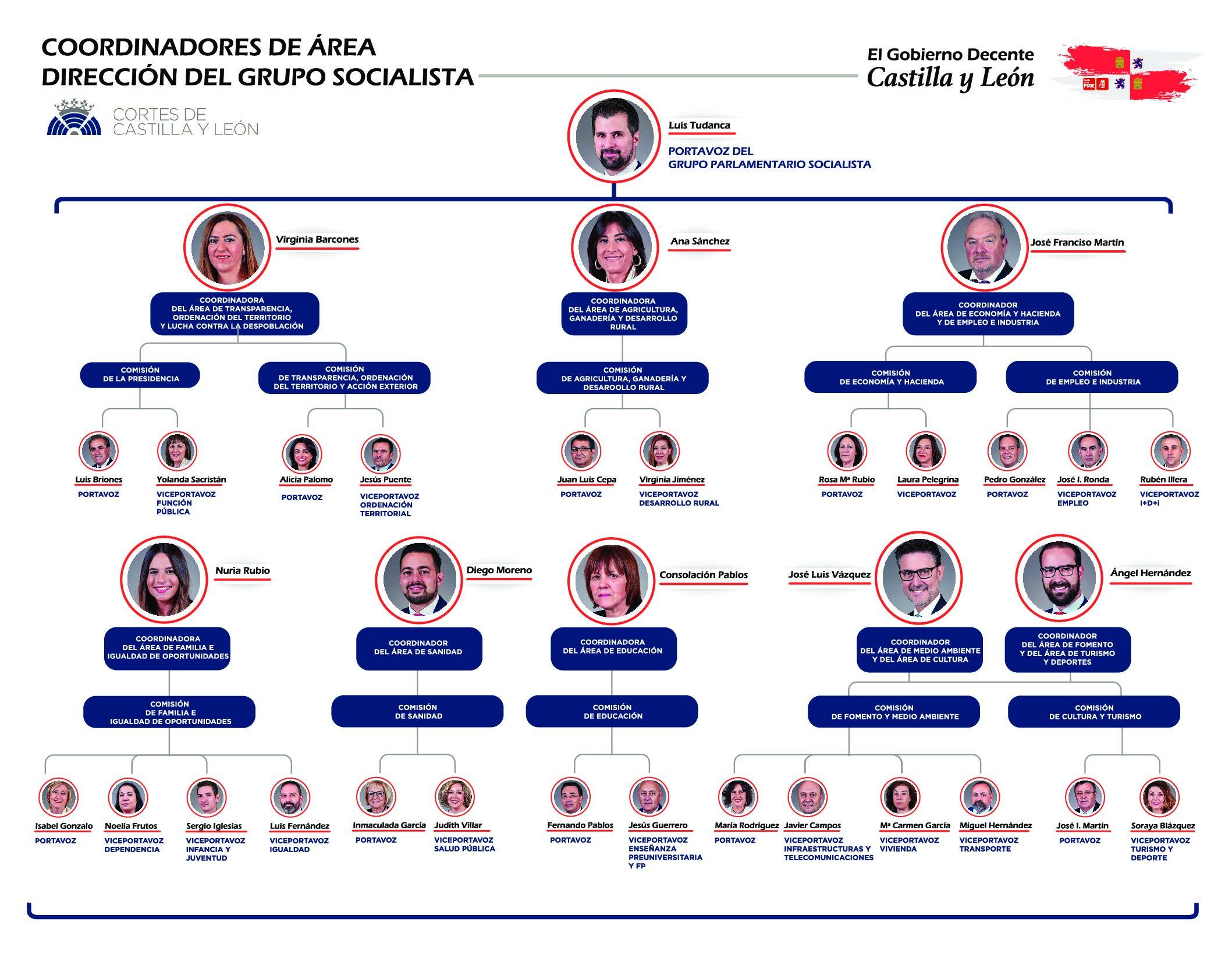 Nuria Rubio, coordinadora del Área de Familia e Igualdad de Oportunidades y Diego Moreno, del Área de Sanidad