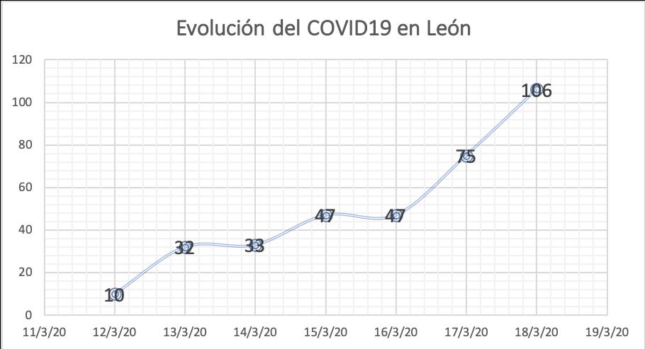 Javier A. Cendón y Manuel Alfonso publicarán diariamente un análisis de la incidencia del coronavirus en León