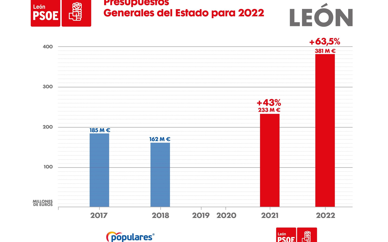 El PSOE destaca el esfuerzo inversor del Gobierno al destinar a León 381 M€ en los Presupuestos Generales para el próximo año